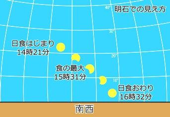 明石での日食の見え方