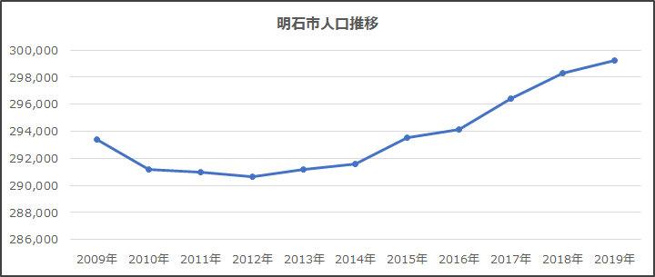 明石市の人口推移
