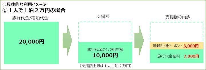 1人1泊2万円の場合の割引・支援イメージ