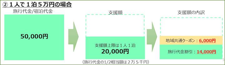 人1泊2万円の場合の割引・支援イメージ